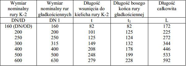 Tabela Złączek