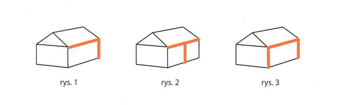 Schemat Rynien